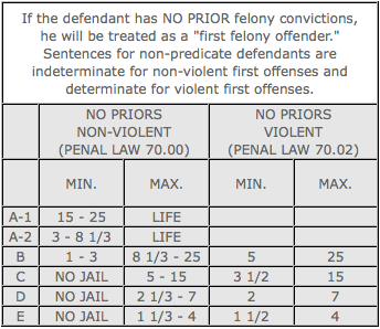 no priors sentencing chart