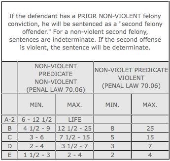 prior non violent sentencing chart