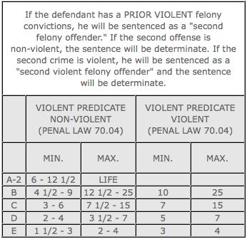 prior violent sentencing chart